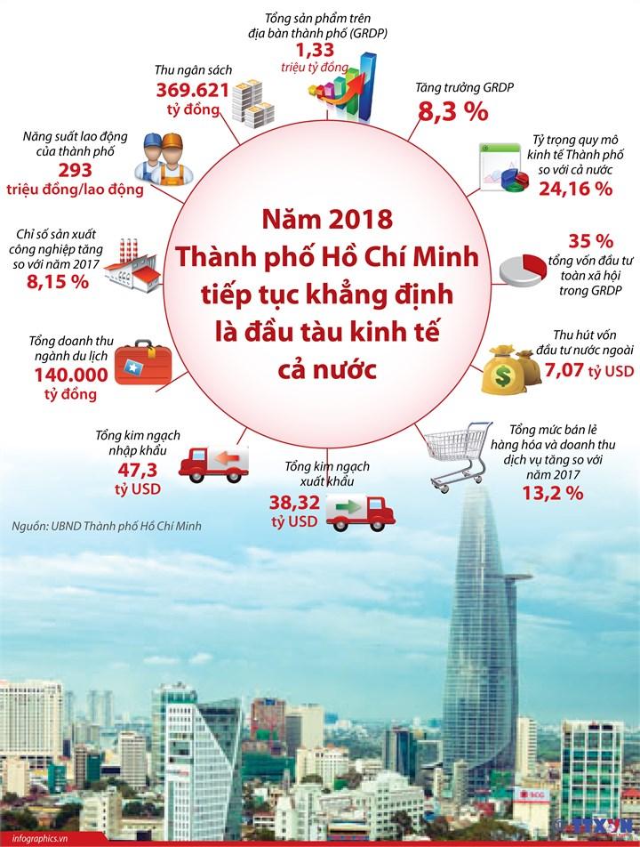 [Infographic] Năm 2018: TP. Hồ Chí Minh tiếp tục khẳng định là đầu tàu kinh tế cả nước - Ảnh 1