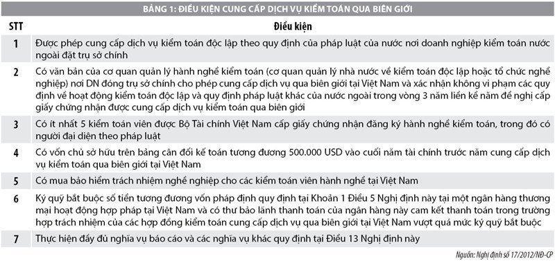Hoạt động cung cấp dịch vụ kiểm toán qua biên giới tại Việt Nam và một số khuyến nghị - Ảnh 1