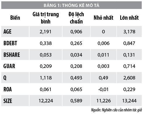 Mối quan hệ giữa tỷ lệ sở hữu ngân hàng và hiệu quả quản trị các doanh nghiệp phi tài chính - Ảnh 1