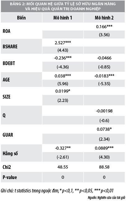 Mối quan hệ giữa tỷ lệ sở hữu ngân hàng và hiệu quả quản trị các doanh nghiệp phi tài chính - Ảnh 2