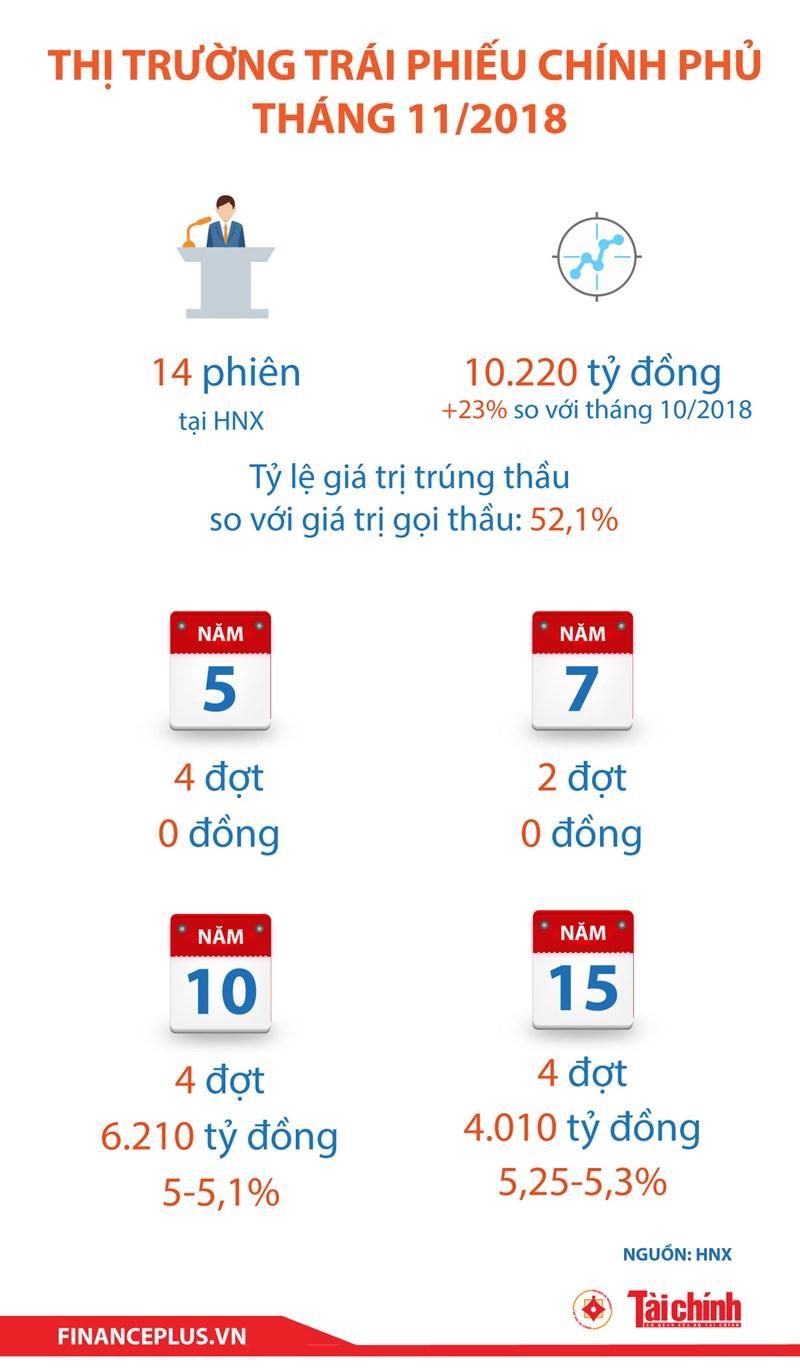 [Infographic] Thị trường trái phiếu chính phủ  tháng 11/2018 - Ảnh 1