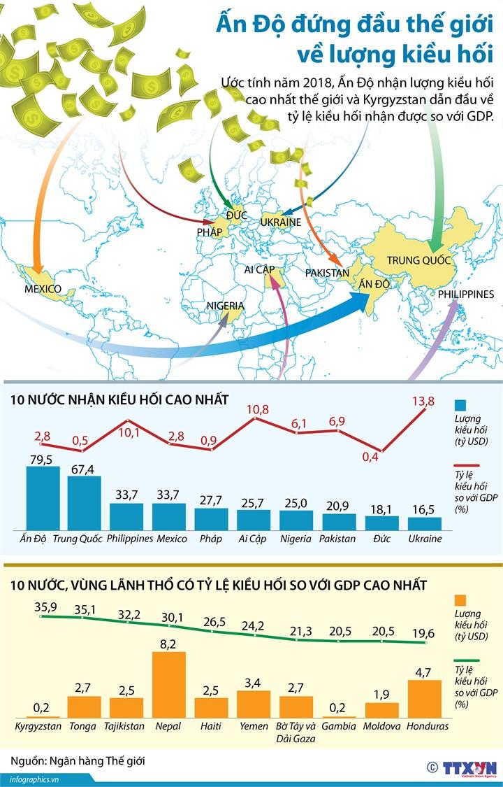 [Infographic] Ấn Độ đứng đầu thế giới về lượng kiều hối - Ảnh 1