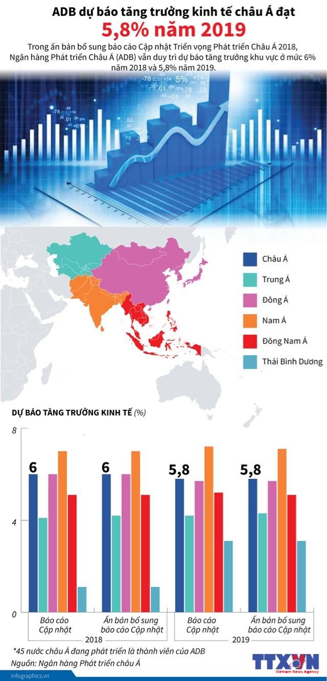 [Infographic] ADB dự báo tăng trưởng kinh tế châu Á đạt 5,8% năm 2019 - Ảnh 1