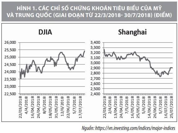 Thị trường tài chính – tiền tệ chịu ảnh hưởng gì từ chiến tranh thương mại Mỹ - Trung? - Ảnh 1