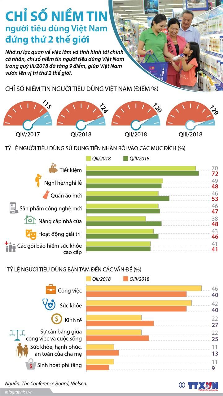 [Infographic] Chỉ số niềm tin người tiêu dùng Việt Nam đứng thứ 2 thế giới - Ảnh 1