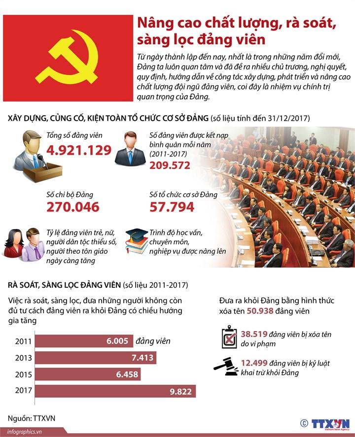 [Infographic] Nâng cao chất lượng, rà soát, sàng lọc đảng viên - Ảnh 1
