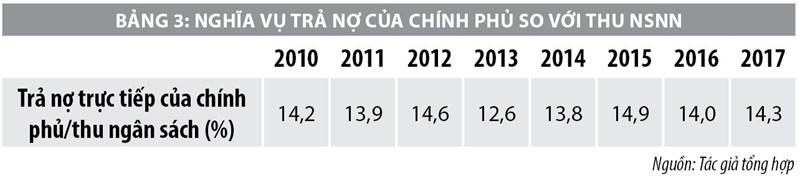 Đánh giá tác động của đầu tư công đến an toàn nợ công tại Việt Nam - Ảnh 3