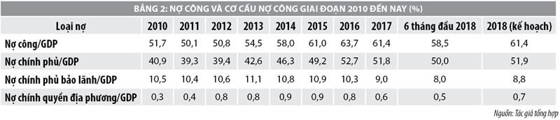 Đánh giá tác động của đầu tư công đến an toàn nợ công tại Việt Nam - Ảnh 2