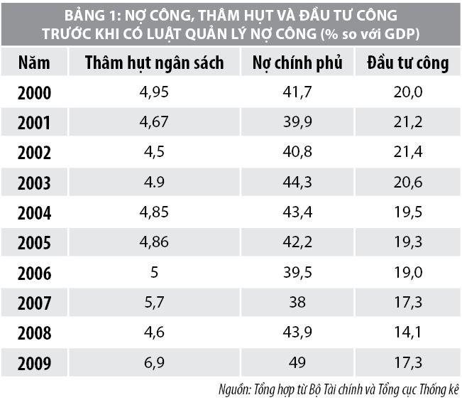 Đánh giá tác động của đầu tư công đến an toàn nợ công tại Việt Nam - Ảnh 1