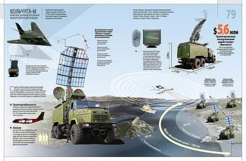 Với các trạm trinh sát điện tử thụ động Kolchuga, lực lượng phòng không Ukraine có thể yên tâm rằng kể cả tiêm kích tàng hình Su-57 cũng sẽ bị nhận diện để các khẩu đội tên lửa có biện pháp đối phó phù hợp.