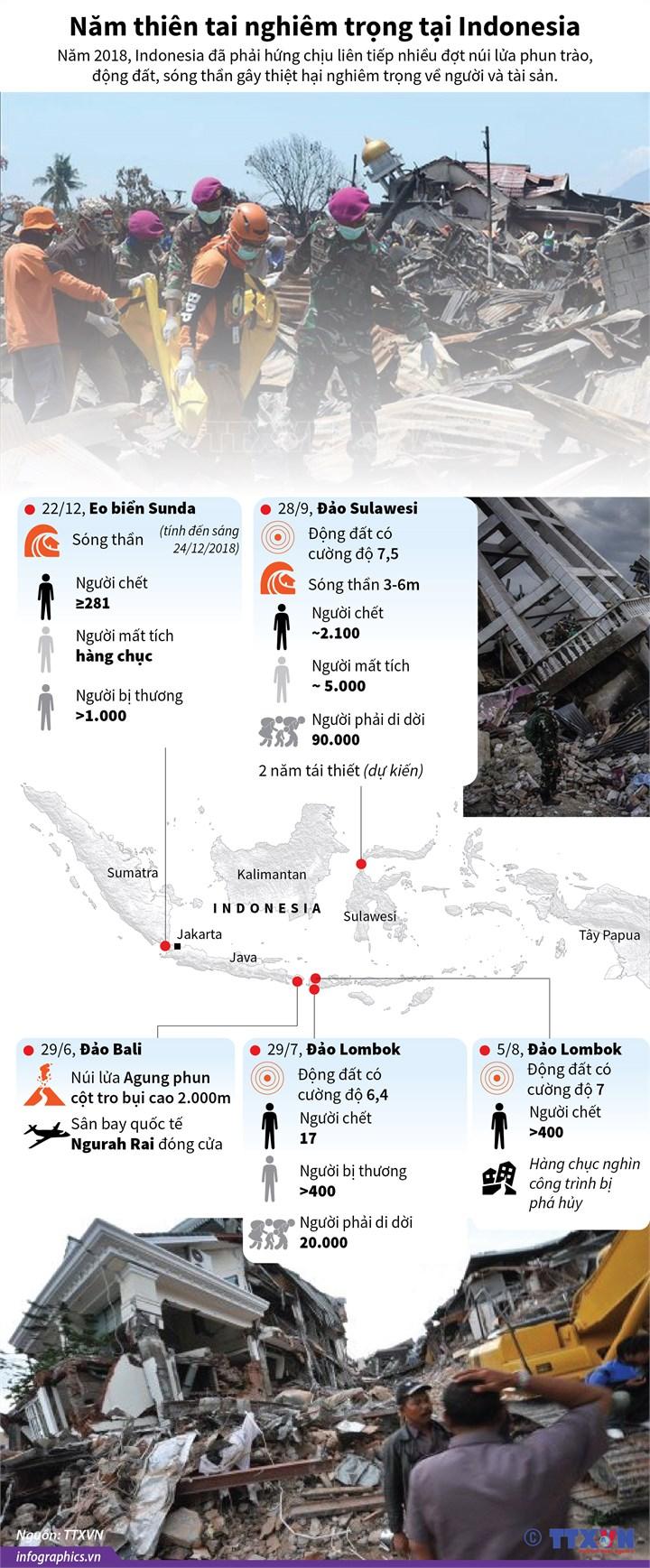 [Infographic] Năm thiên tai nghiêm trọng tại Indonesia - Ảnh 1