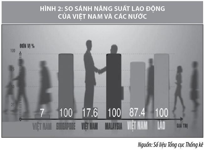 Năng suất lao động của Việt Nam trong bối cảnh hội nhập - Ảnh 2