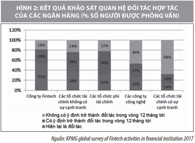 Hợp tác giữa ngân hàng và công ty Fintech  tại Việt Nam: Một số vấn đề đặt ra - Ảnh 3