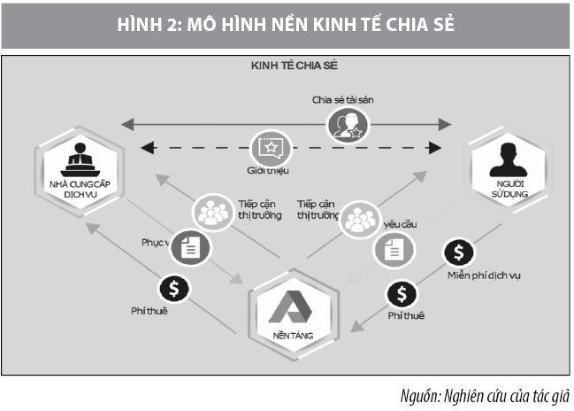 Các mô hình kinh tế chia sẻ nổi bật trên thế giới và vấn đề đặt ra với Việt Nam - Ảnh 2