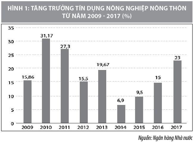 Giải pháp tăng cường tín dụng phục vụ phát triển nông nghiệp, nông thôn Việt Nam - Ảnh 1