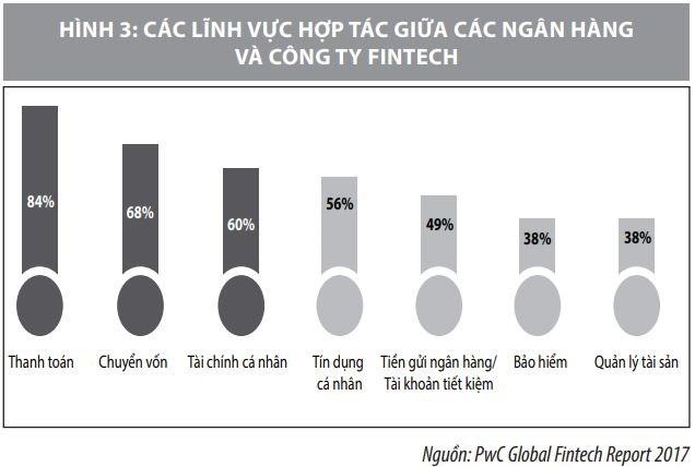 Hợp tác giữa ngân hàng và công ty Fintech  tại Việt Nam: Một số vấn đề đặt ra - Ảnh 4