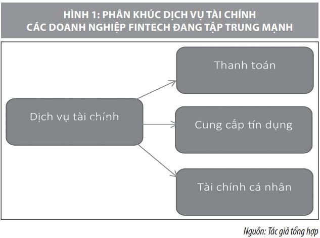 Hợp tác giữa ngân hàng và công ty Fintech  tại Việt Nam: Một số vấn đề đặt ra - Ảnh 1