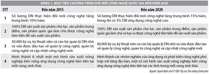Quản trị đổi mới công nghệ trong doanh nghiệp Việt Nam hiện nay - Ảnh 2