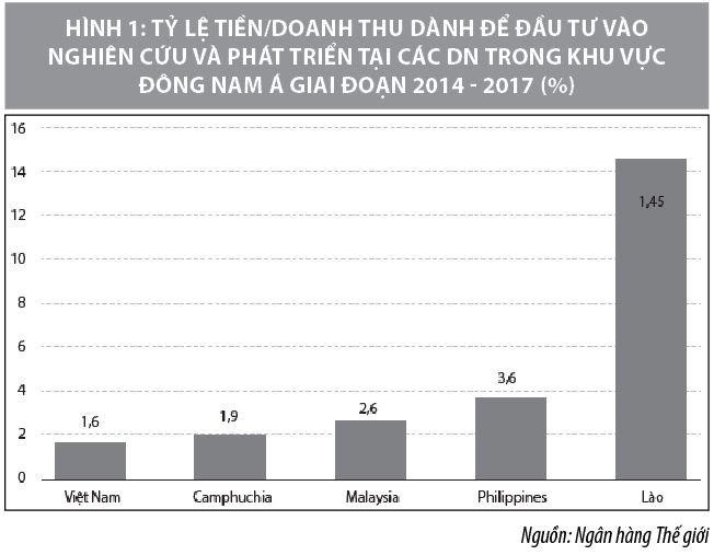 Quản trị đổi mới công nghệ trong doanh nghiệp Việt Nam hiện nay - Ảnh 1