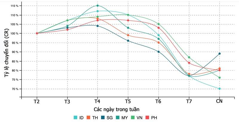 Tỷ lệ chuyển đổi (CR) các ngày trong tuần tại Indonesia, Thái Lan, Singapore, Myanmar, Việt Nam và Philippines. Tỷ lệ chuyển đổi là tỷ lệ giữa tổng số người dùng truy cập vào website với số người đặt đơn hàng - Nguồn: iPrice Group.